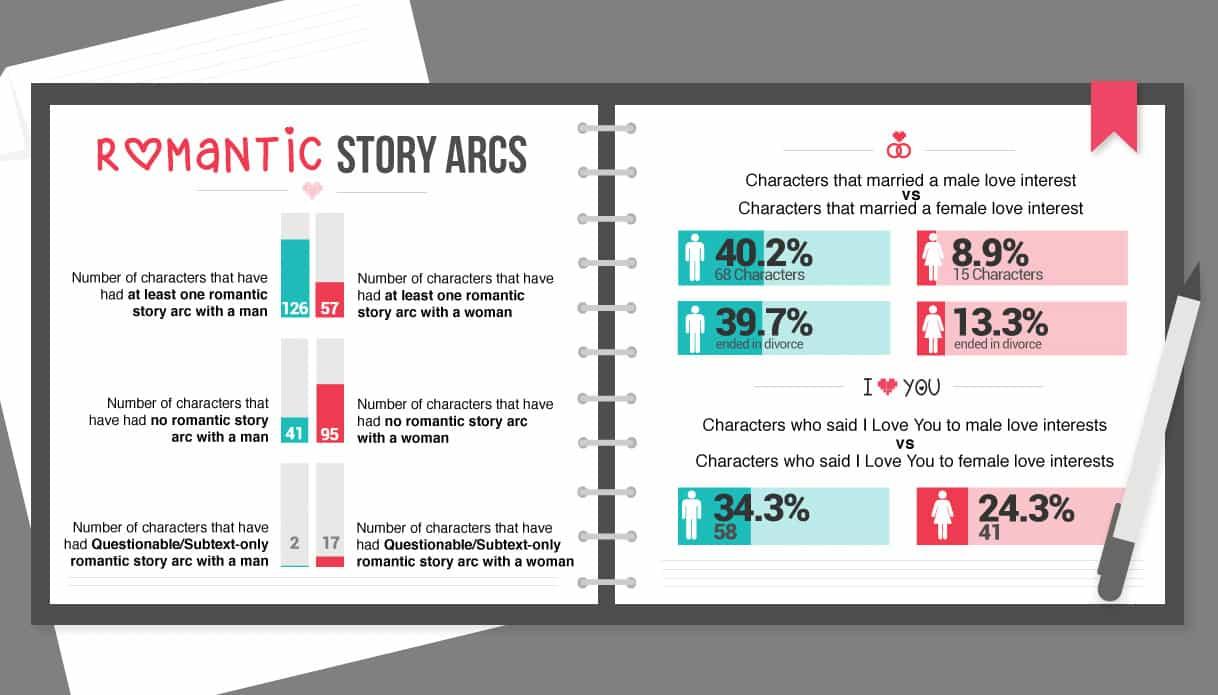 bisexual-romantic-story-arcs