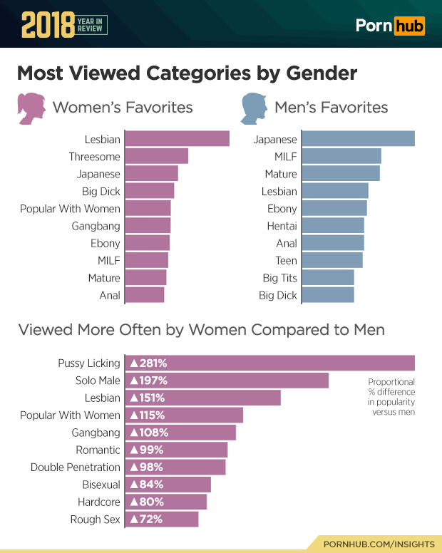 """3 pornhub insights 2018 year review gender categories - """"Lesbiana"""" vuelve a ser el término más buscado en el porno... y eso es un problema"""